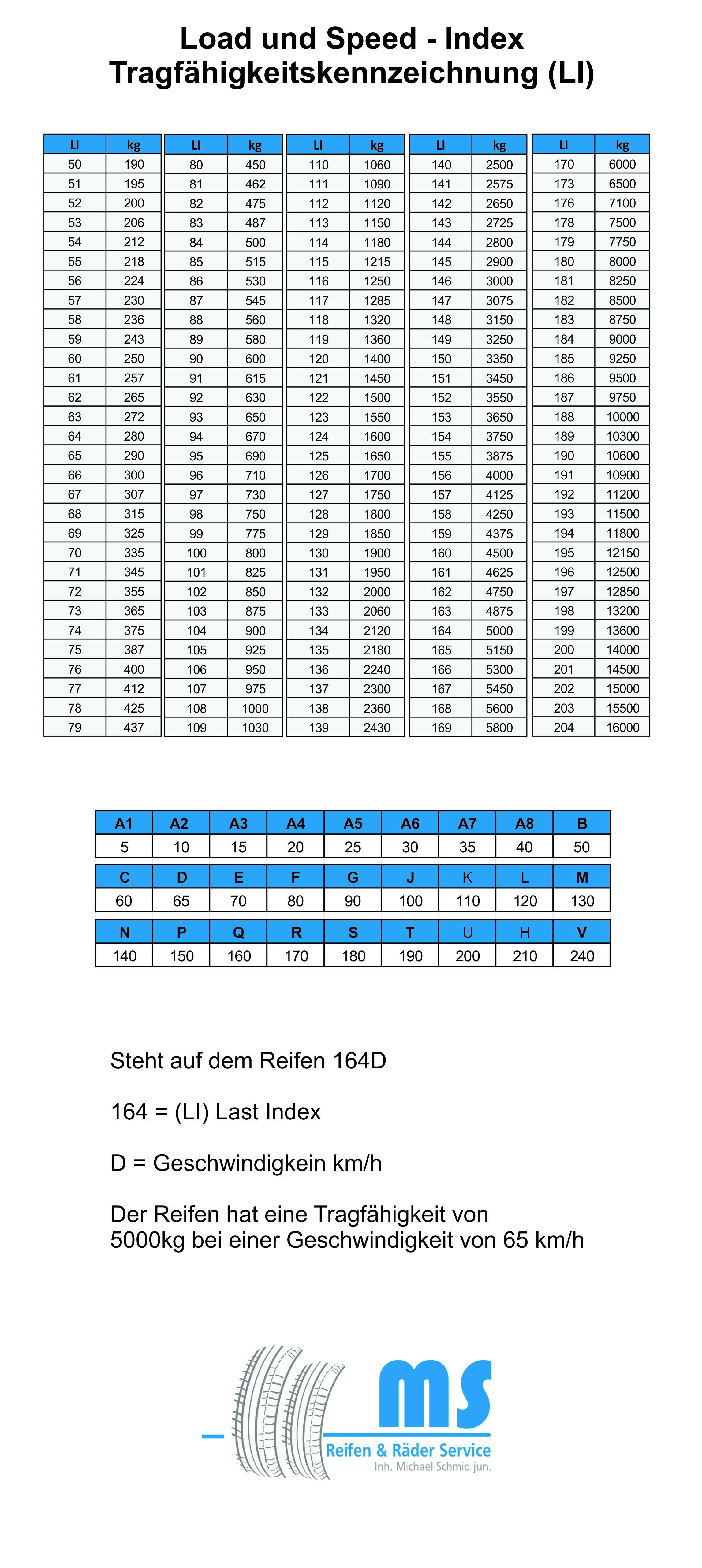Tragf-higkeitstabelle-Speed-und-Load-IndexwHMNNWrVBF5gt